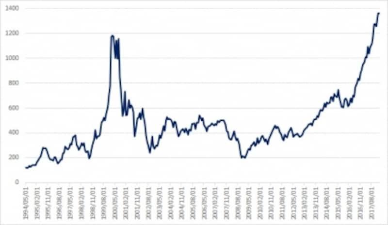 フィラデルフィア半導体株指数の月足の長期チャート