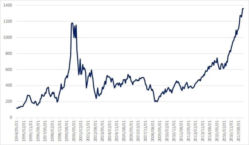 フィラ デルフィア 半導体 株 指数 フィラデルフィア半導体株指数(SOX指数)とは|金融経済用語集