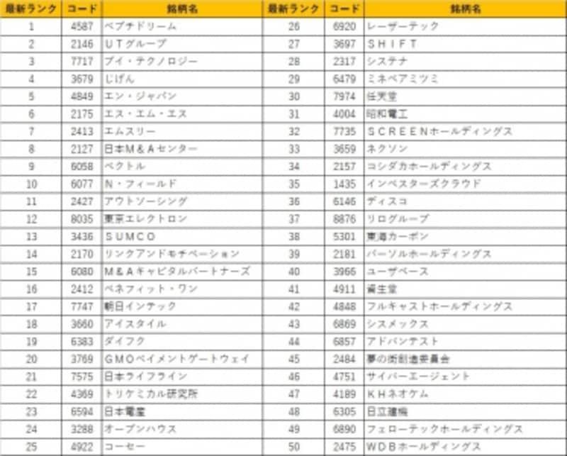 圧倒的なパフォーマンスを誇る日本株ベストバイ50銘柄最新版!是非皆様の銘柄選択のご参考にしていただければと思います!