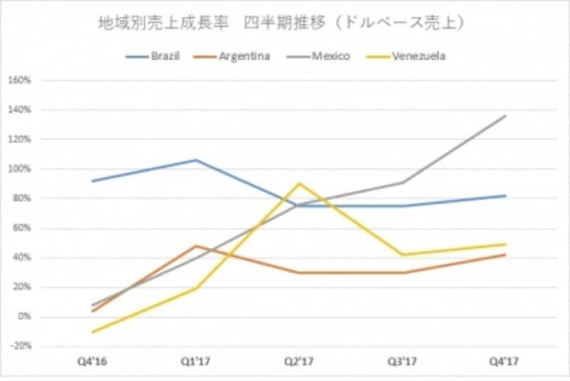 ブラジル、メキシコ好調、成長加速へ