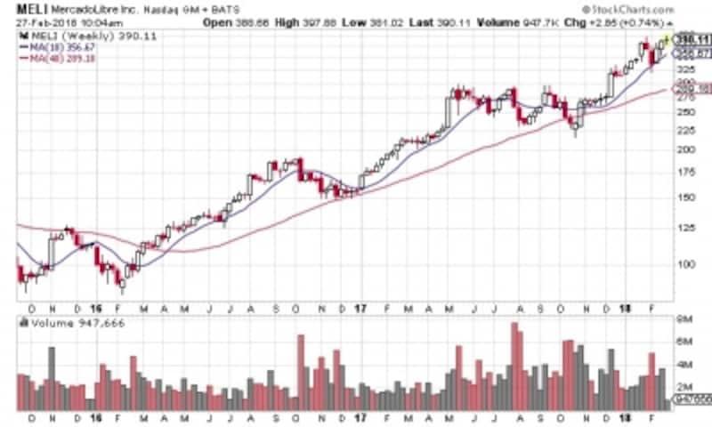 株価は右肩上がりが続き、今後も長期成長が期待できる