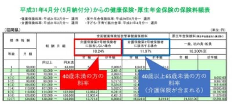 協会けんぽ 保険料額表 福岡県
