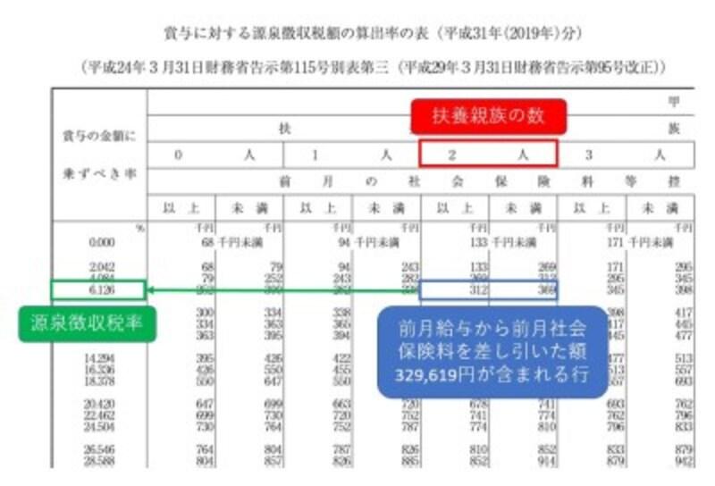 国税庁HP 賞与に対する源泉徴収税額算出率表