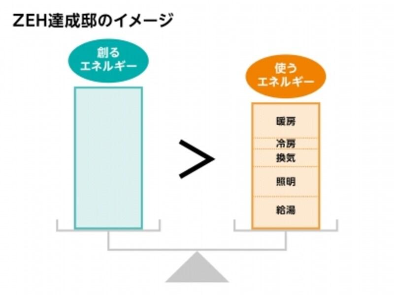 創るエネルギーと使うエネルギーのバランスをイメージした図