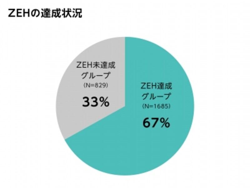 ZEHの達成状況(出典:一般社団法人環境共創イニシアチブ「ネット・ゼロ・エネルギー・ハウス支援事業調査発表会2018」)
