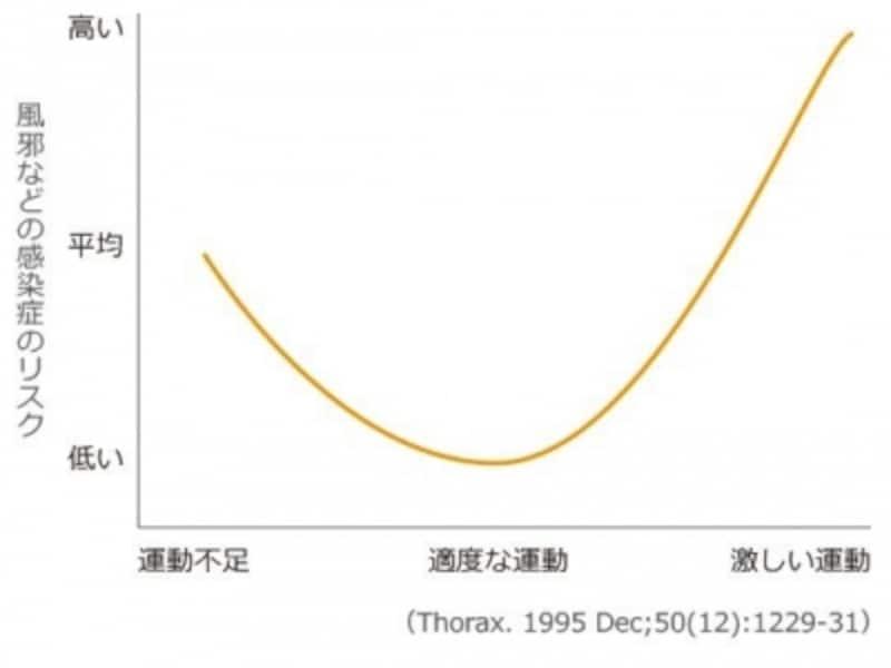 Jカーブのグラフ