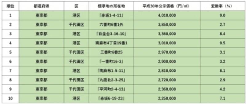 平成30年地価公示undefined住宅地全国順位表