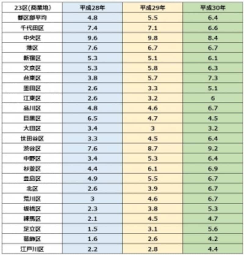 東京23区(商業地)変動率undefined