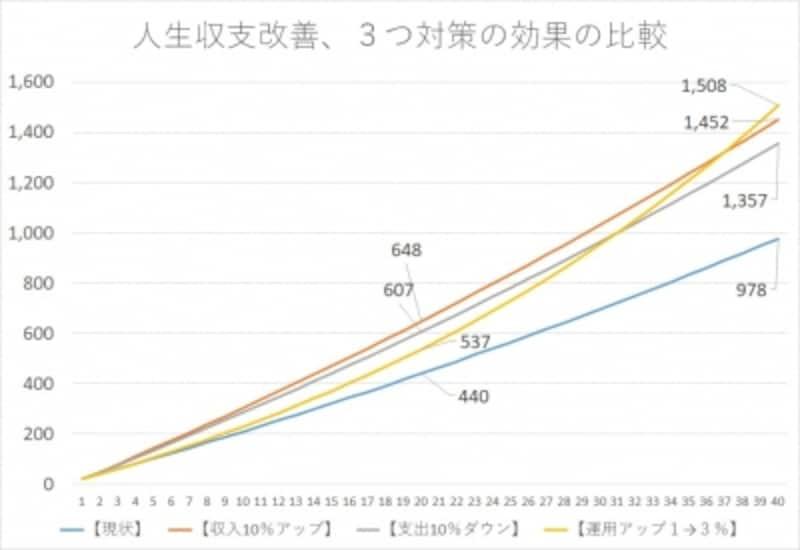 人生の家計収支改善、3つの対策と効果の比較