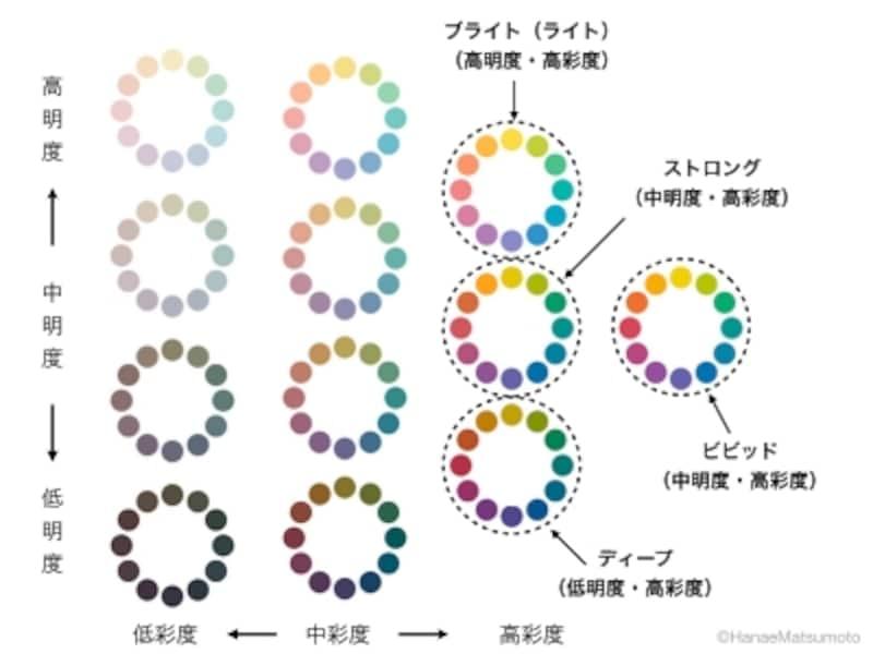 ビビッドトーンとは、中明度、高彩度のトーン(色調)を指します