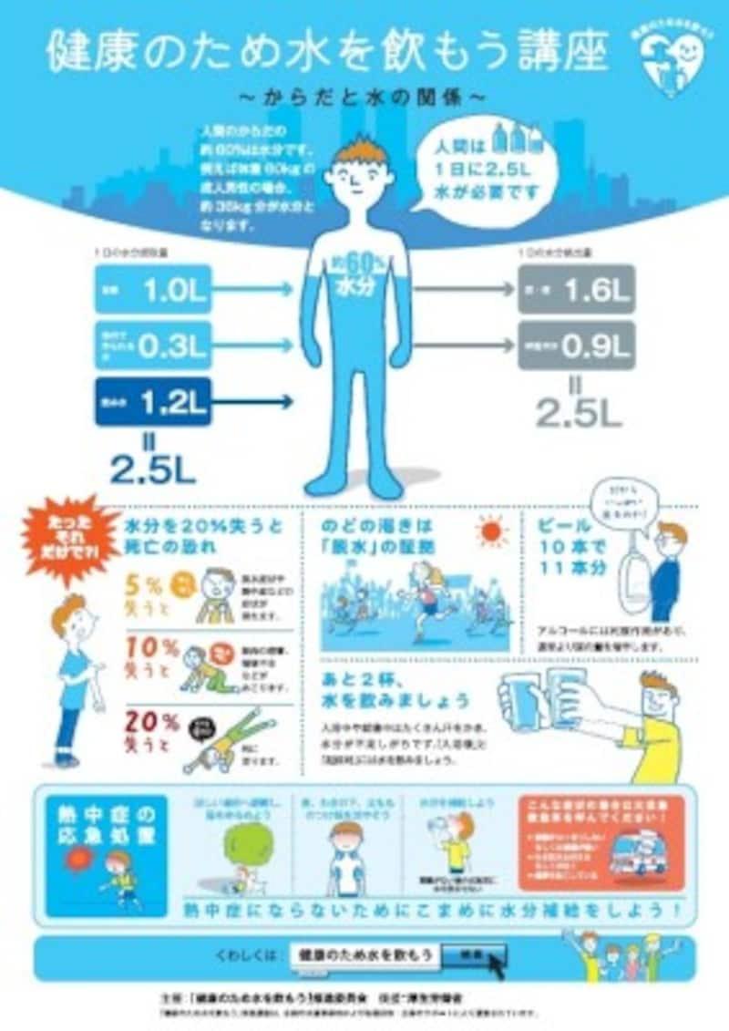 ポスター「健康のために水を飲もう講座」