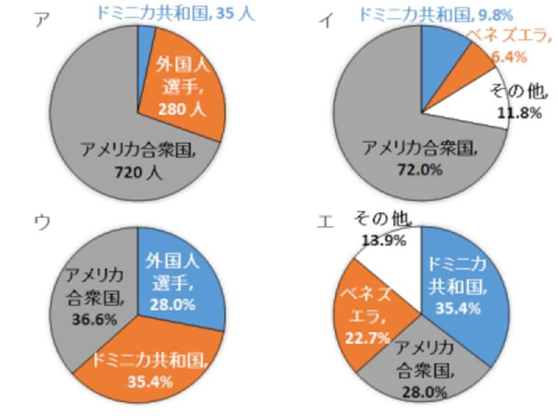 メジャーリーグ選手の出身国の内訳:東大生でも2人に1人が間違えた、グラフの意味を読みとる問題(AIvs教科書が読めない子どもたちより)