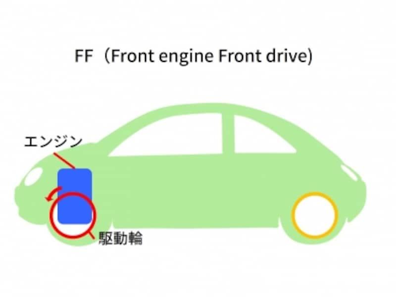 FFイメージ図