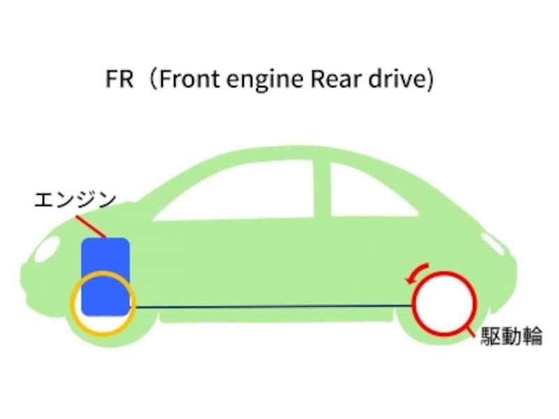 FRイメージ図