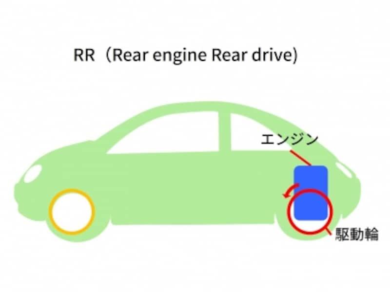 RRイメージ図