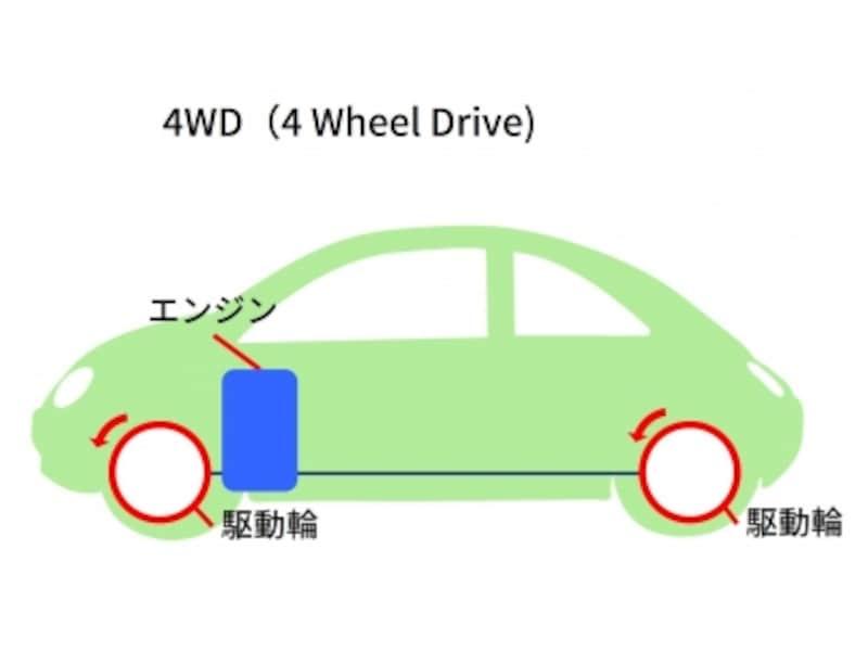 4WDイメージ図