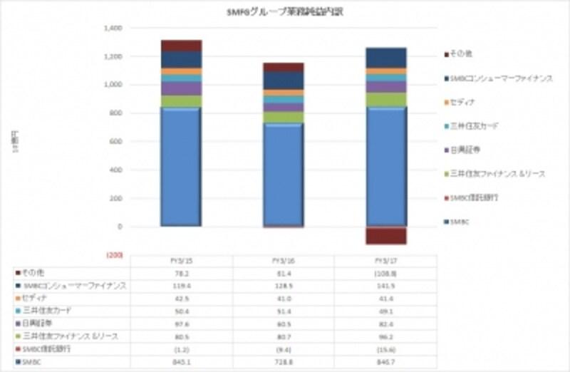 三井住友銀行フィナンシャルグループ業務純益内訳