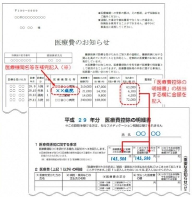 医療費のお知らせから医療費控除の明細書への記載例(出典:国税庁)
