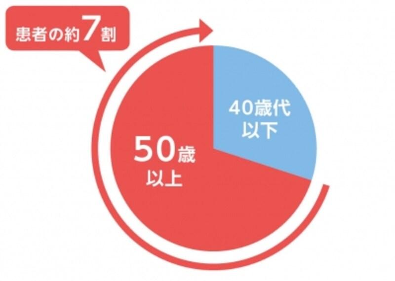 対象・方法:1997~2011年に宮崎県の46施設で帯状疱疹と診断された75,789例について年代別に帯状疱疹の患者数及び発症率を算出した。(1)外山望.日臨皮会誌.2012;29(6):799-804undefinedより一部作図.)