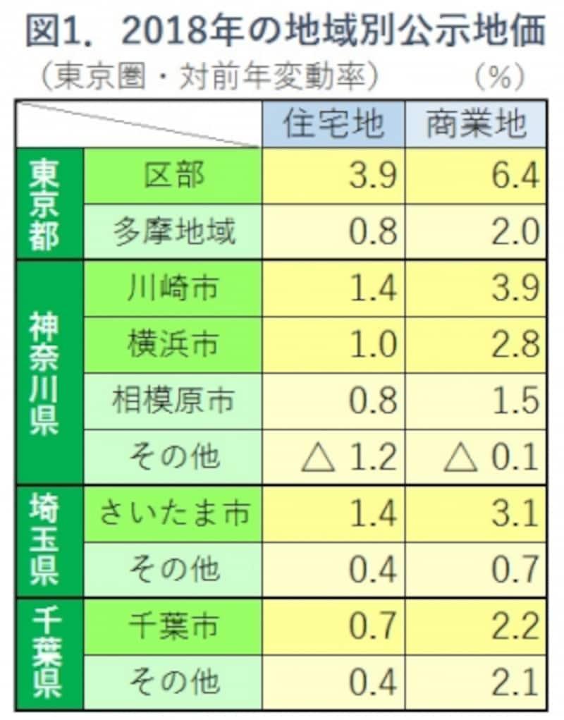 図1.2018年地価公示・地域別変動率表