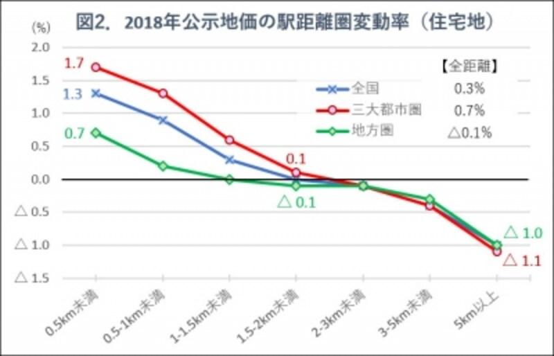 図2.2018年地価公示・駅距離圏別変動率グラフ