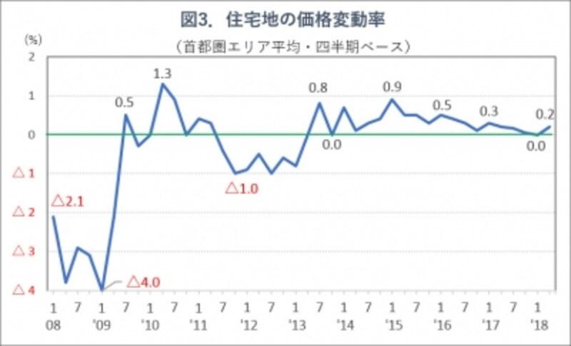 図3.野村不動産アーバンネットの住宅地価格実勢調査グラフ