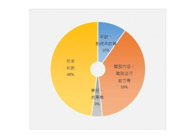出典:中央労働委員会「2019年賃金事情等総合調査(第4-2表 産業別基本給の構成要素別割合)」を基に作成