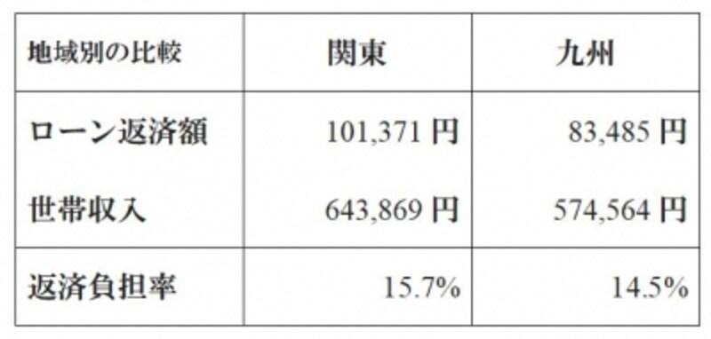 住宅ローン返済額の地域別の比較