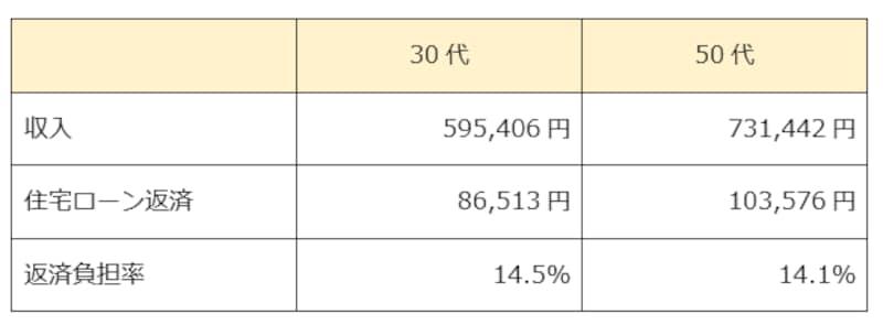 世代別の住宅ローン返済額の平均