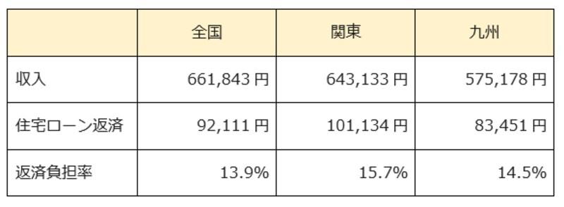 地方別の住宅ローン返済額の平均