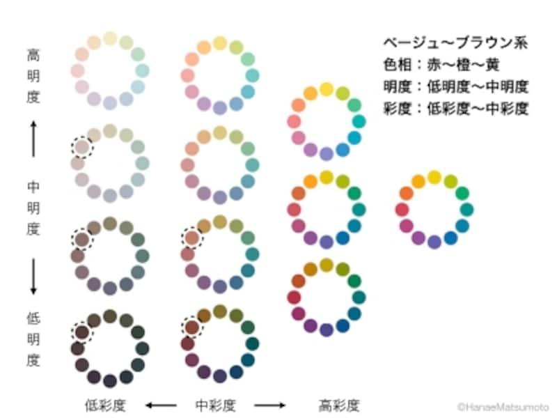 ベージュ~ブラウン系の色相はオレンジ系。トーンは、ライトグレイッシュ、グレイッシュ、ダークグレイッシュ、ダル、ダークなど、低~中明度、低~中彩度に分類されます