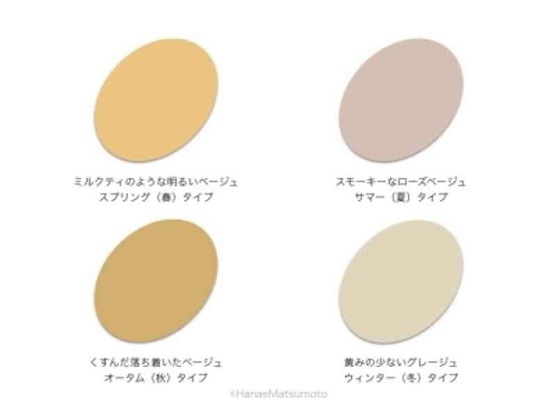 似合うベージュの選択肢が多いのはイエローベース(スプリングタイプ、オータムタイプ)。ブルーベース(サマータイプ、ウィンタータイプ)は、黄みがかっていないベージュが似合います
