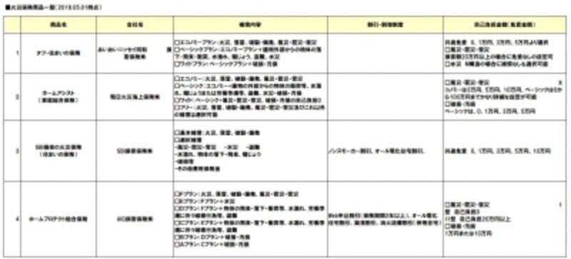 火災保険の商品比較一覧2018年5月-01