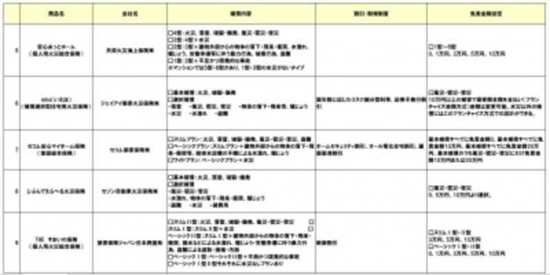 火災保険の商品比較一覧2018年5月-02