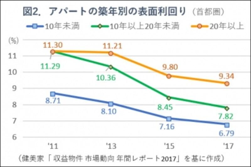 図2.アパートの築年別利回りグラフ