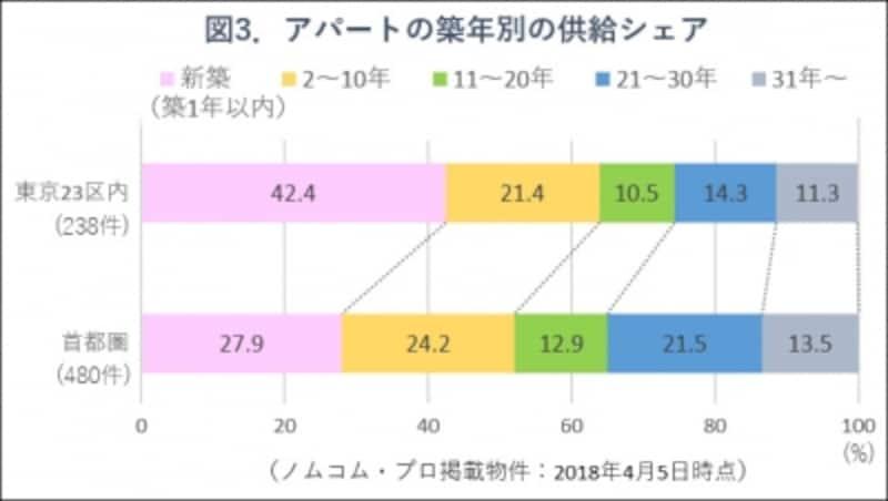 図3.アパートの築年別供給シェア