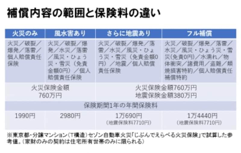補償内容の範囲と保険料の違い(2018年5月時点の試算)