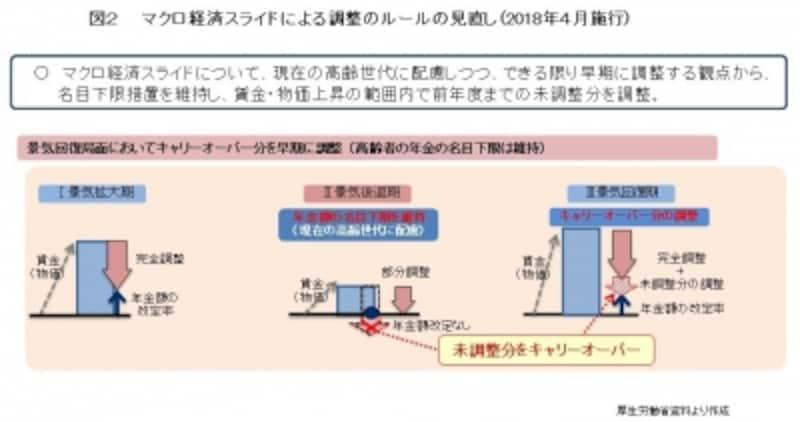 マクロ経済スライドによる調整のルールの見直し(2018年4月施行)