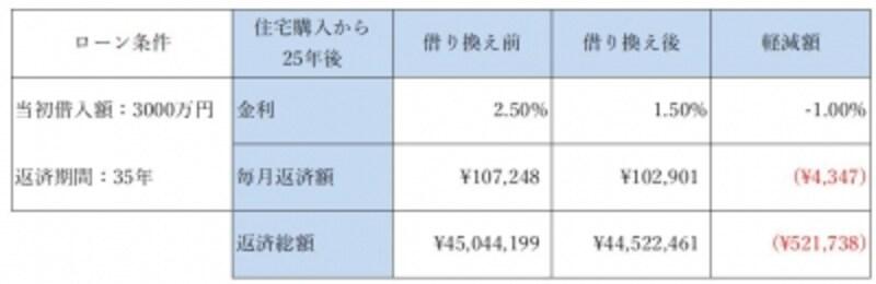 住宅ローンの借り換え前後の比較を返済期間を変えてシミュレーション