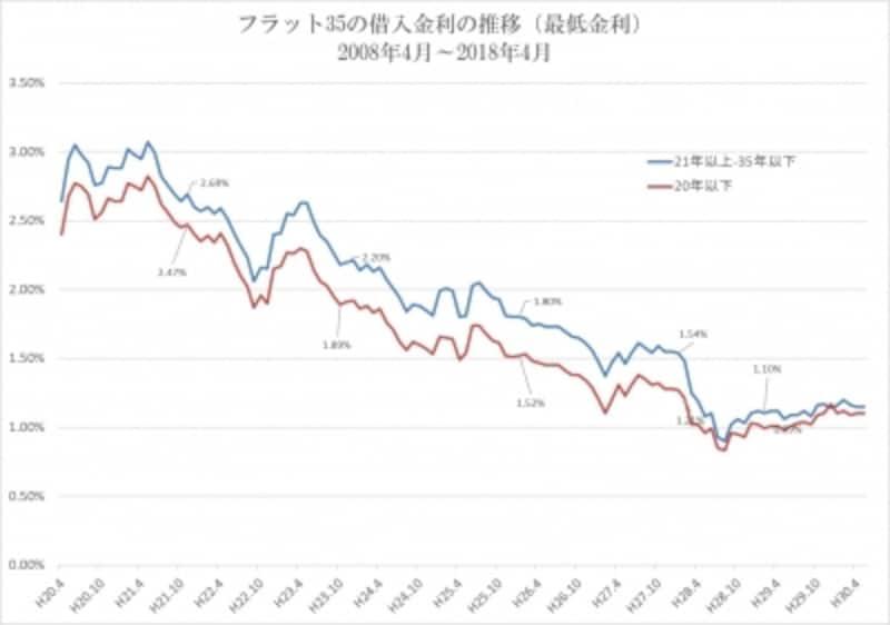 固定金利(フラット35)の10年間の推移