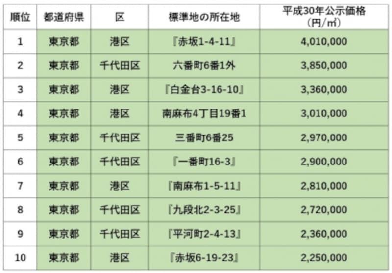 全国地価公示ランキング(住宅地)