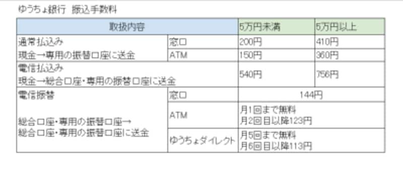 ゆうちょ銀行,口座,振り込み手数料