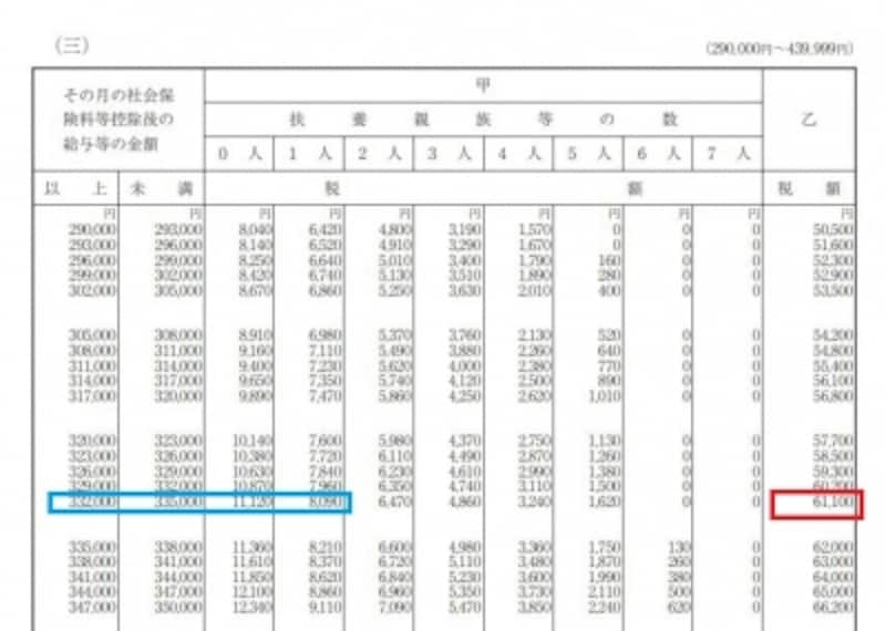 源泉徴収税額表一部抜粋(出典:国税庁)
