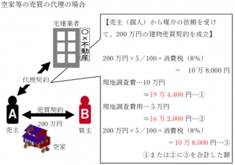 平成30年度(2018年度)宅建士試験用の改正点資料(宅地建物取引業法の改正・空家等における報酬額の計算)