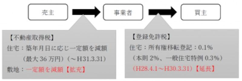 平成30年度(2018年度)宅建士試験用の改正点資料(税法の改正・買取再販)