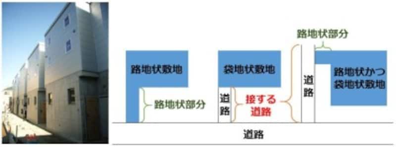 2019年度宅建試験対策 改正点(建築基準法)
