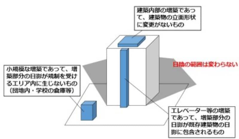 2019年度宅建士試験 改正点(建築基準法)