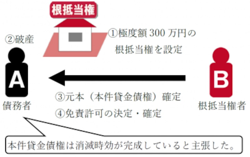 平成30年度(2018年度)宅建士試験用の最新判例(最判平成30年2月23日)