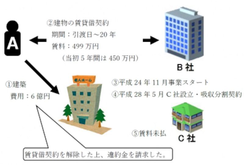 平成30年度(2018年度)宅建士試験用の最新判例(最決平成29年12月19日)