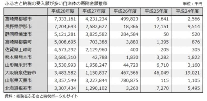 ふるさと納税、上峰市、焼津市、熊本市